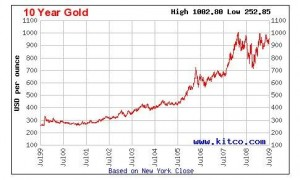 Precious Metals and Gold Price Market Update 20/06/13