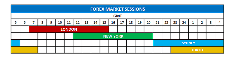 GMT Forex market hours