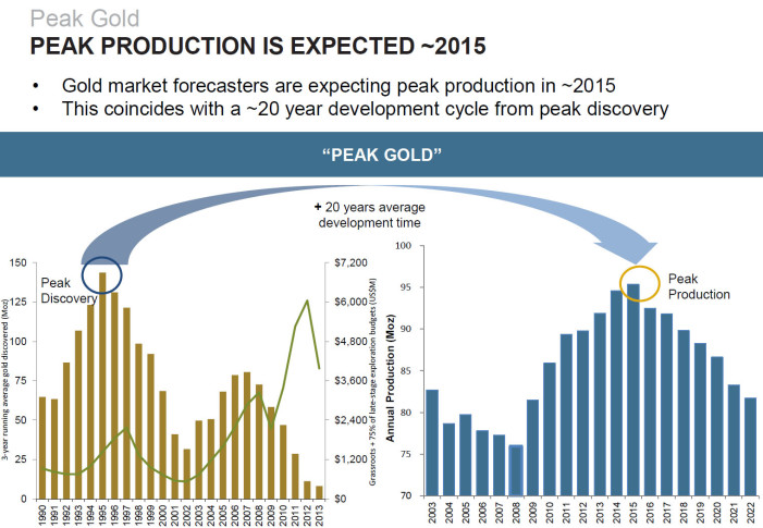 The Global Supply and Demand of Gold