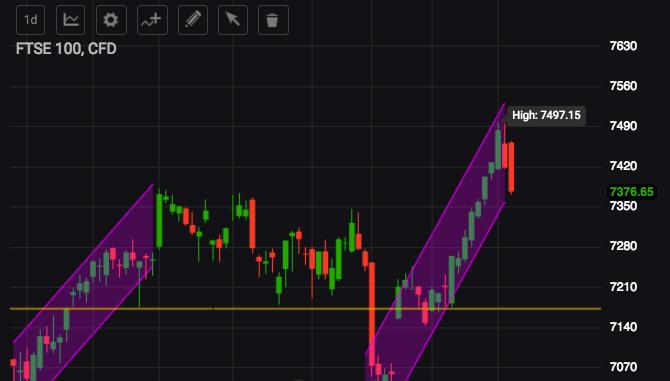 Markets com charts