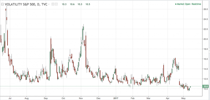 What Is The VIX And Why Does It Matter?