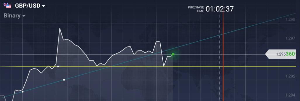 iq option technical lines