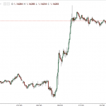 The EUR/USD emphatically breaks 1.16 as traders start pricing in the end of QE.