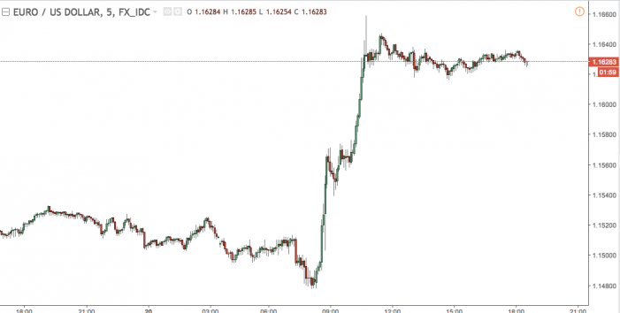 The EUR/USD Breaks 1.16 As Traders Continue Pricing In The End Of QE.