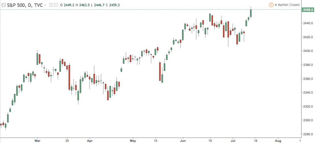 S&P500 makes record highs.