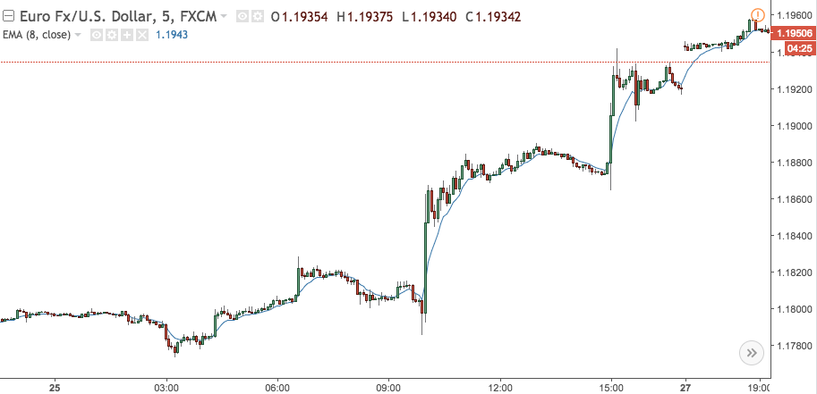 The EUR/USD runs stops above 1.1850.
