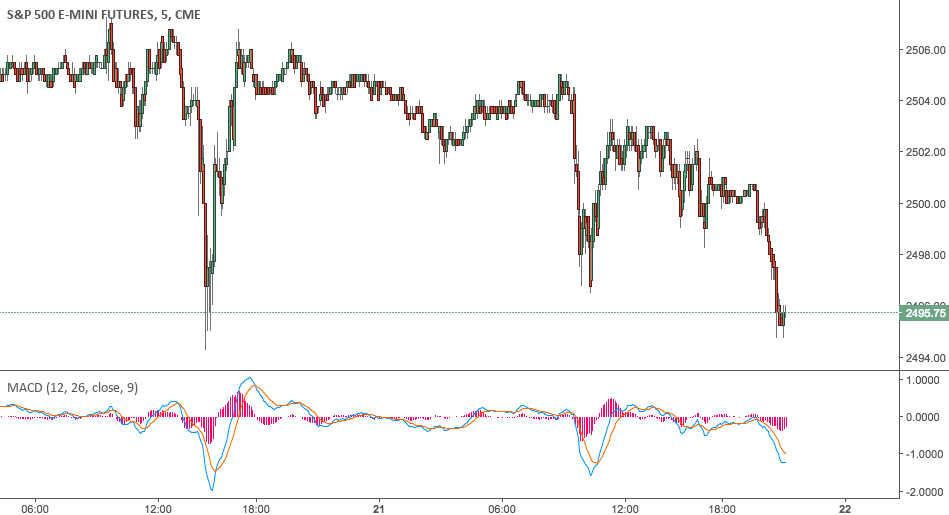 The S&P500 was down today as the market took in yesterday's FMOC statement.