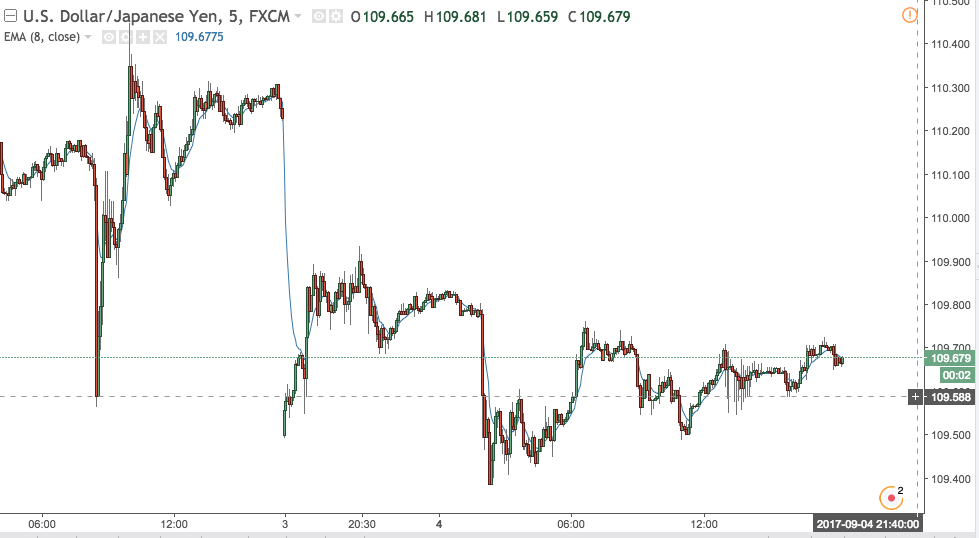 USD/JPY Gaps Down on North Korean Escalation