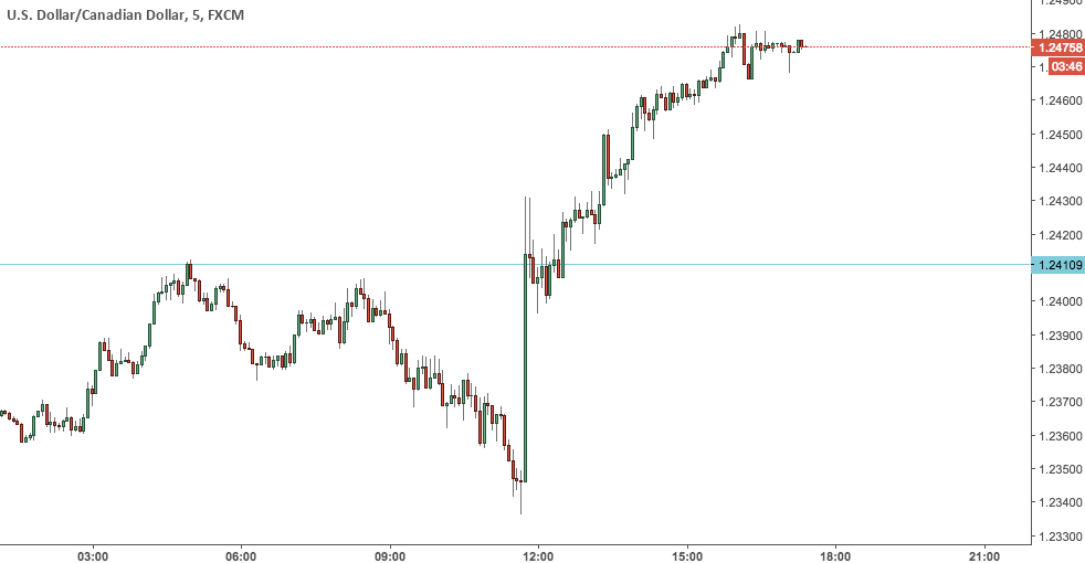USDCAD pops on dovish BoC statement today.