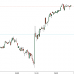 USDCAD pops on dovish BoC comments.