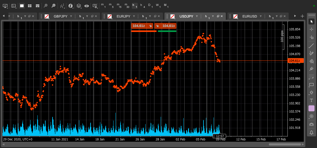 cTrader charts - dark mode